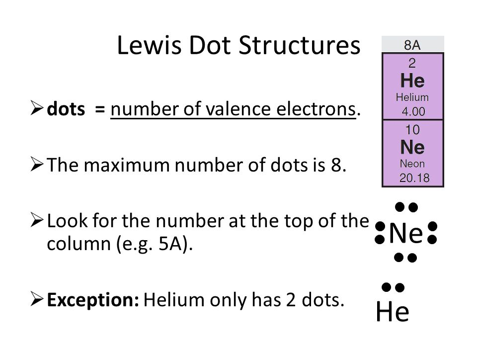 Lewis dot structure for neon