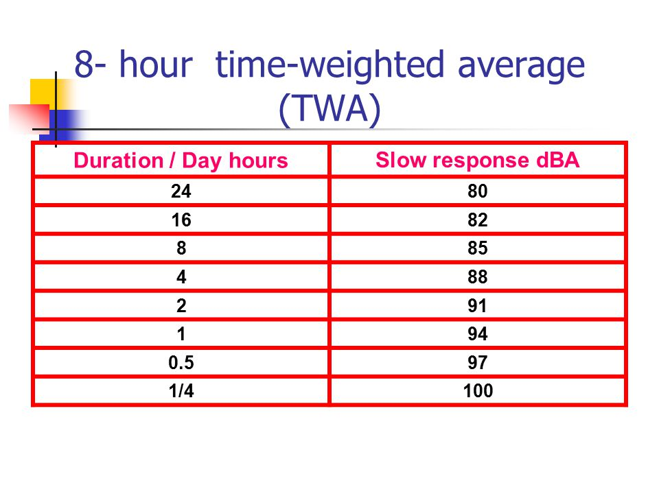 8- hour time-weighted average (TWA)