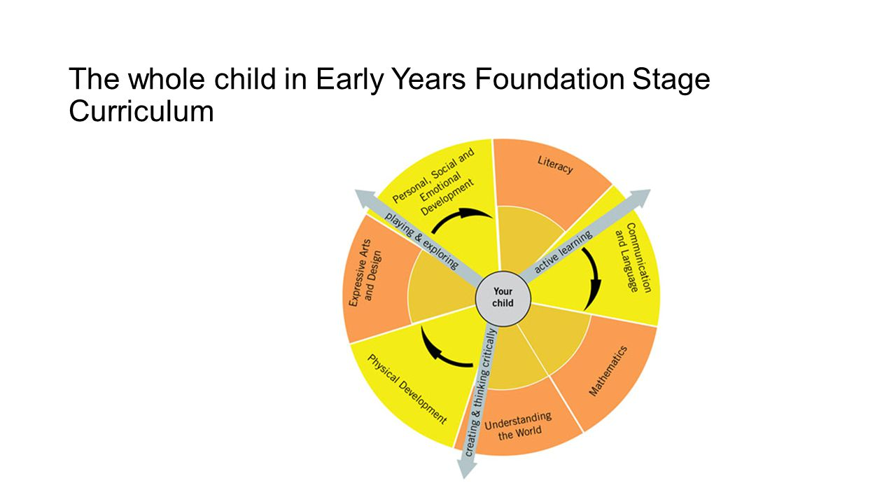 The whole child in Early Years Foundation Stage Curriculum