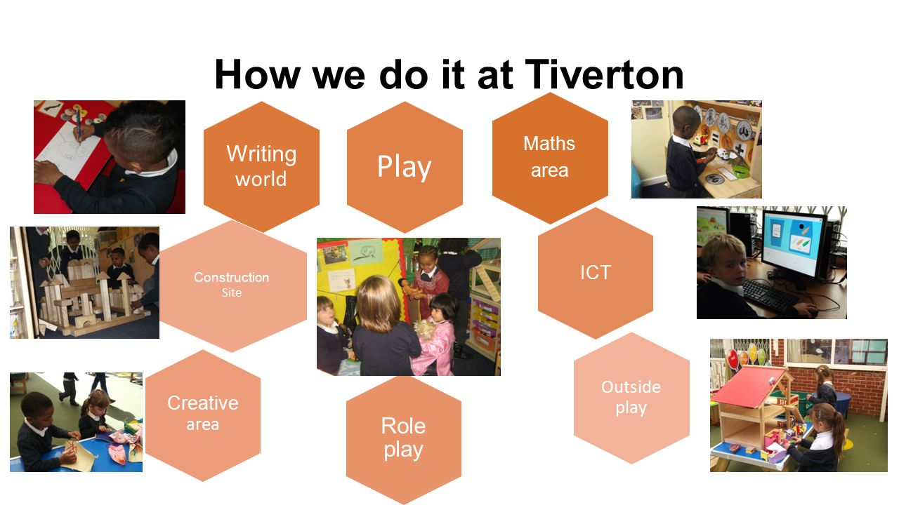 How we do it at Tiverton Play Writing world Role play Maths area ICT