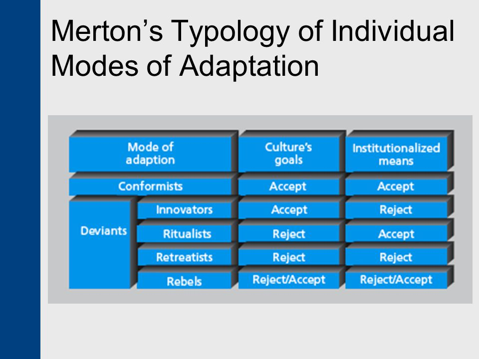 mertons modes of adaptation essay Good essays 1135 words | (32 pages) | preview the strain theory of understanding juvenile delinquency another adaptation produced by the pressures of society would be ritualism, in which the individual will try to alleviate the conditions of the strain by allowing themselves to accept their positions in life and aspire to their own goals .