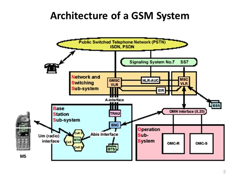 Wireless communication gsm network architecture ppt for Architecture gsm