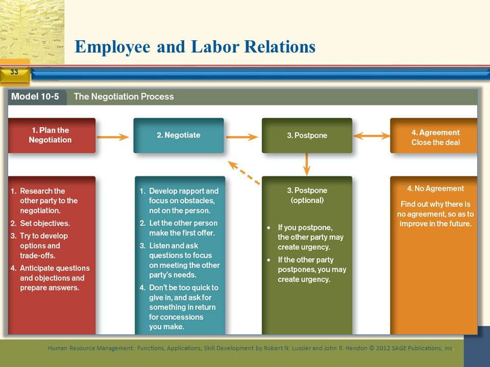 questions labor relations and union pre negotiation Labor relations questions and answers  topics: national labor relations act  questions labor relations and union pre-negotiation activities essay.