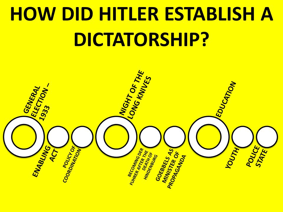 how did hitler establish a dictatorship How did hitler establish a dictatorship in germany from 30th january 1933 to august 1934 on the 30th of january 1933, president hindenburg appointed hitler as.