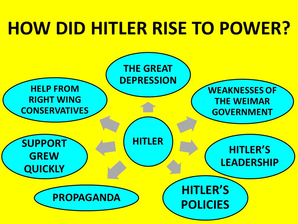 hitler rose to power mainly because Did the bush family help hitler into power  how bush's grandfather helped hitler's rise to power  who has worked mainly in the trade and music press with.