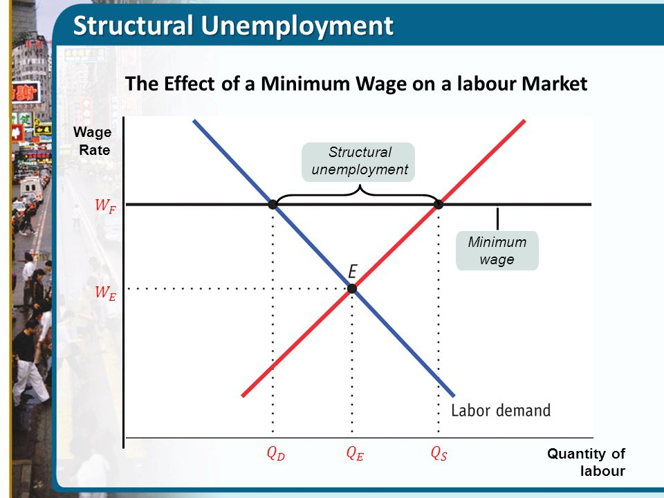 Unemployment and inflation ppt download for Marke minimum