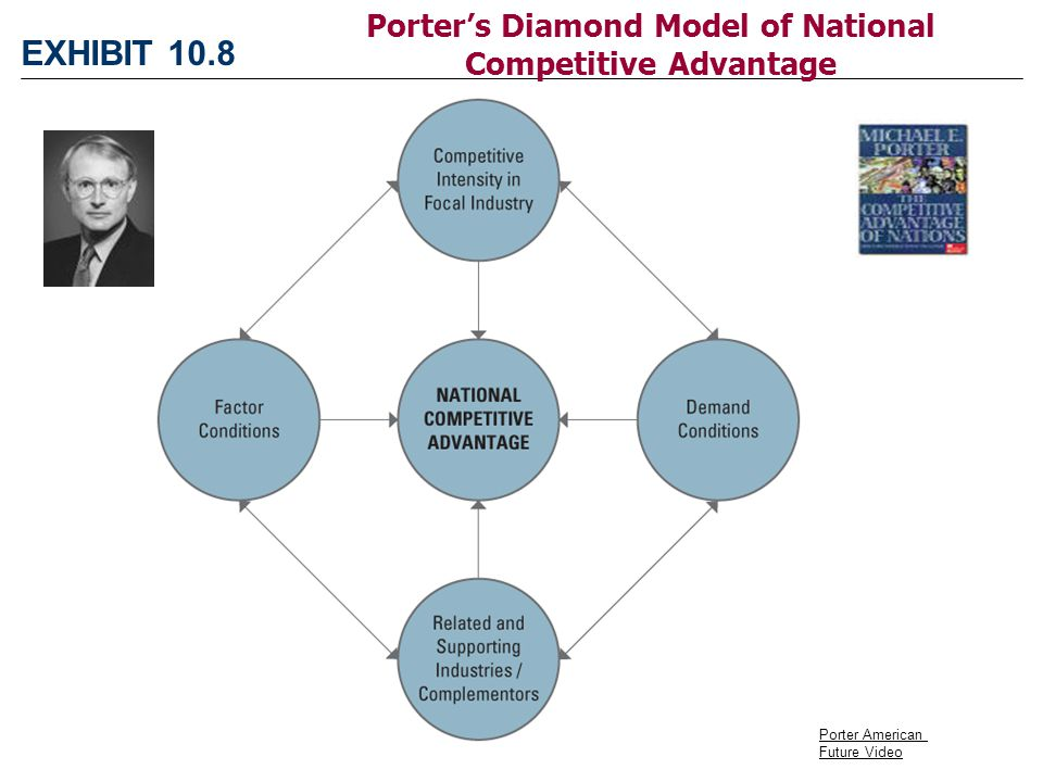 Global strategy competing around the world ppt video - Porter s model of competitive advantage ...