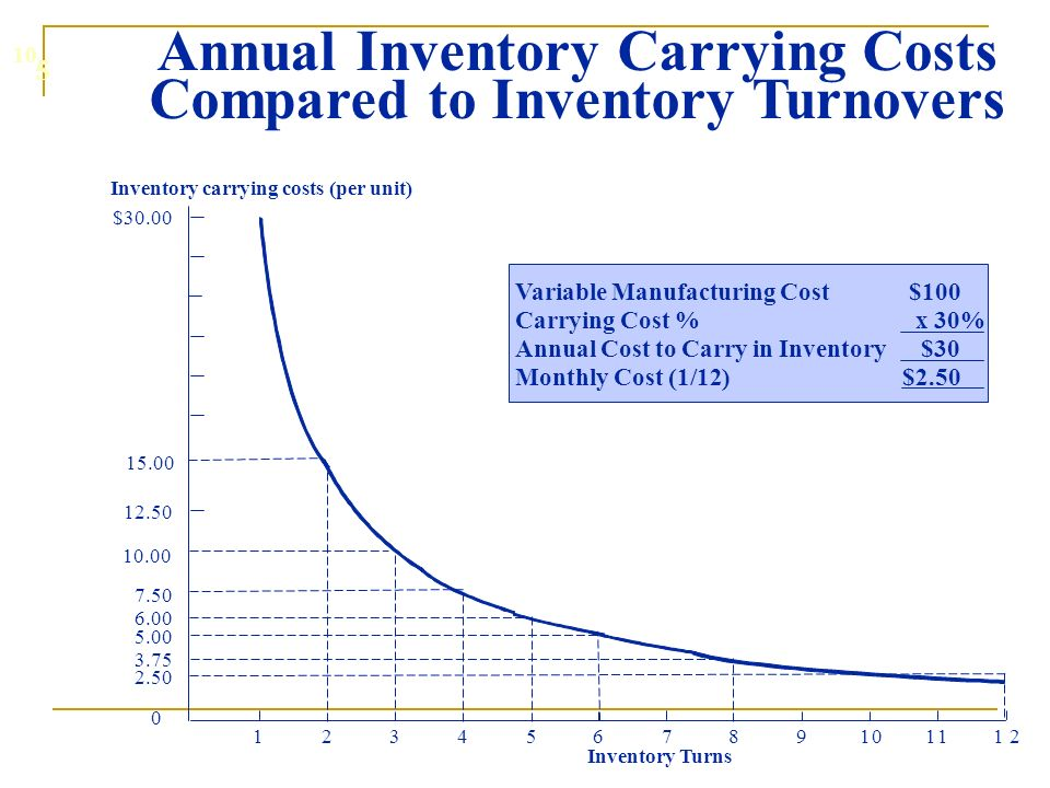 symptoms of poor inventory management pdf