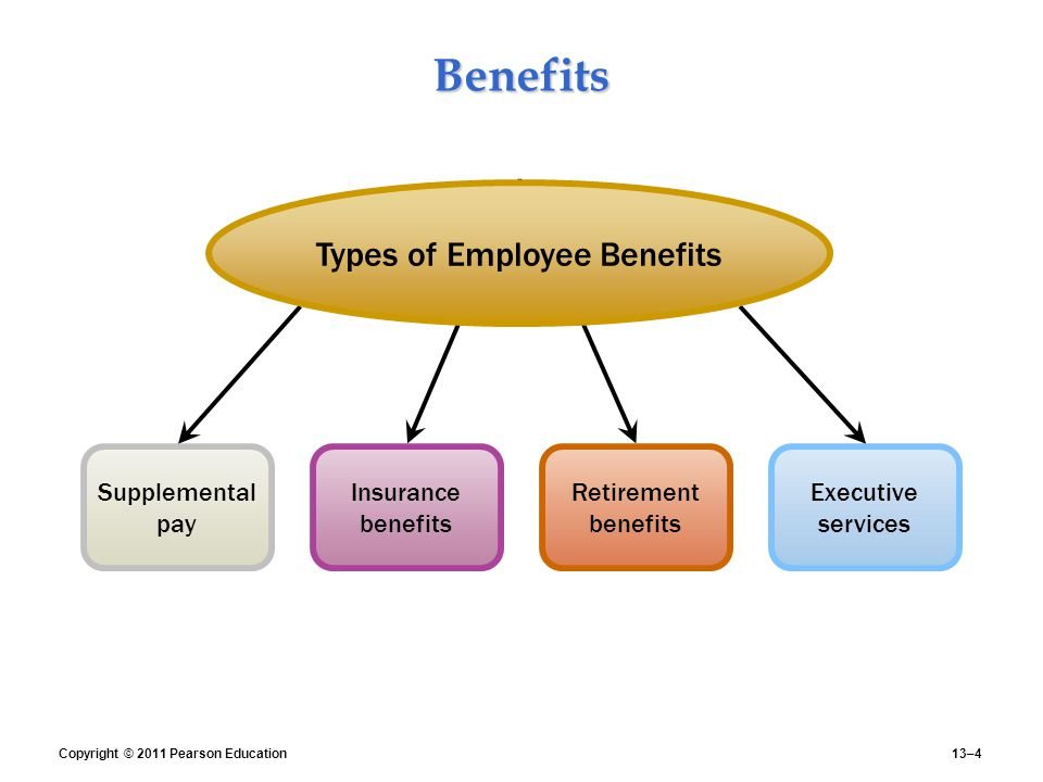 the different types and advantages of employee surveillance Different types of workers: employees, contractors and the options they have in regard to different types of weeks and enjoy employee benefits.