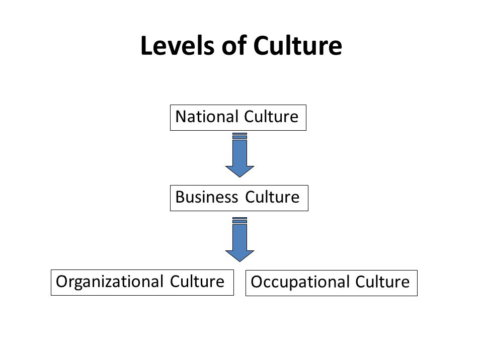 the impact of national cultures on The impact of national culture on e‐commerce acceptance: the italian case  moreover, by employing hofstede's cultural dimensions (power.
