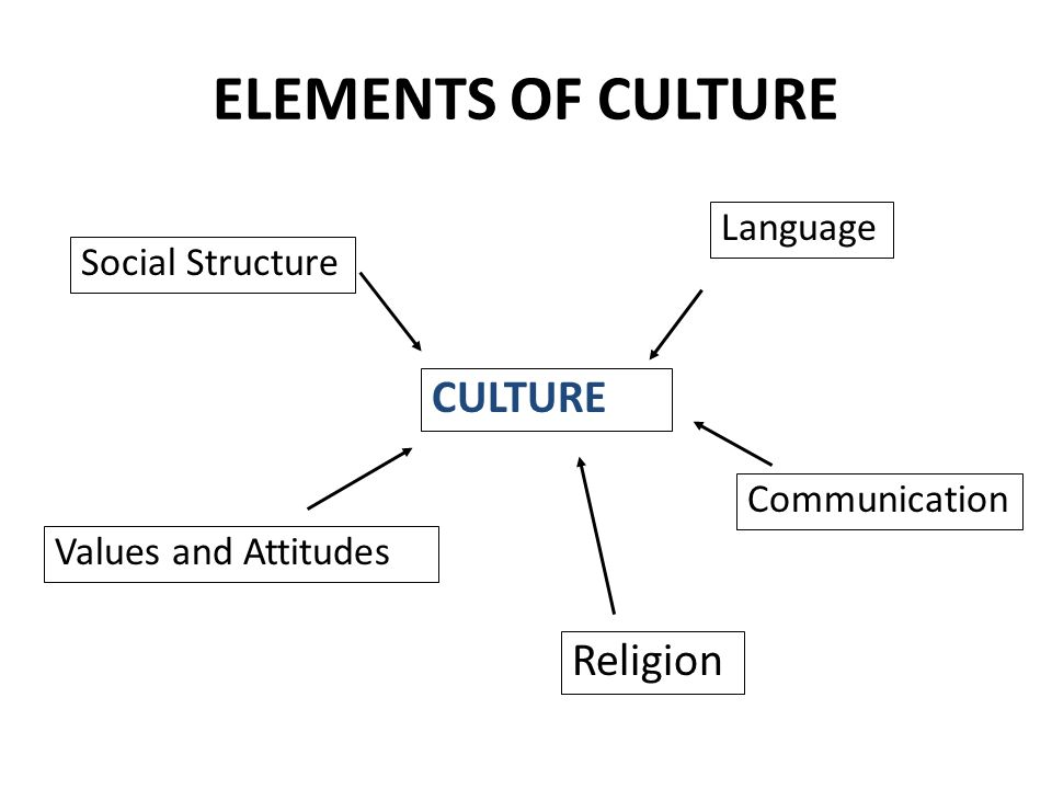 elements of religious traditions It challenges the traditional methodological approach of comparative religion,  and argues that globalization renders a comparative religious approach to the.
