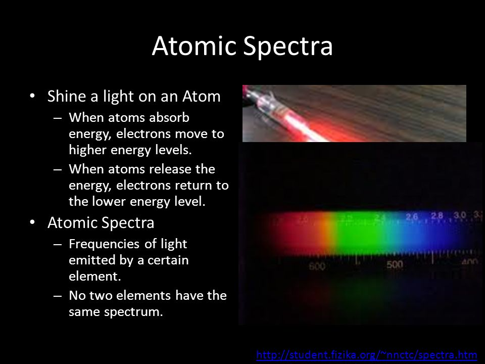 Atomic Spectra Shine a light on an Atom Atomic Spectra