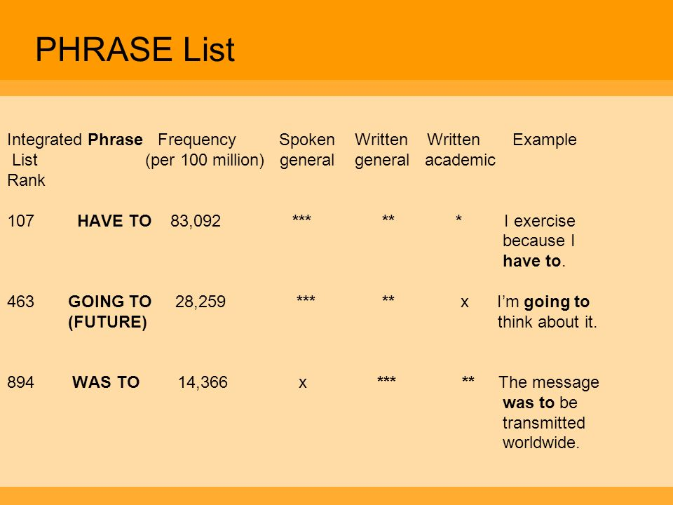 PHRASE List Integrated Phrase Frequency Spoken Written Written Example