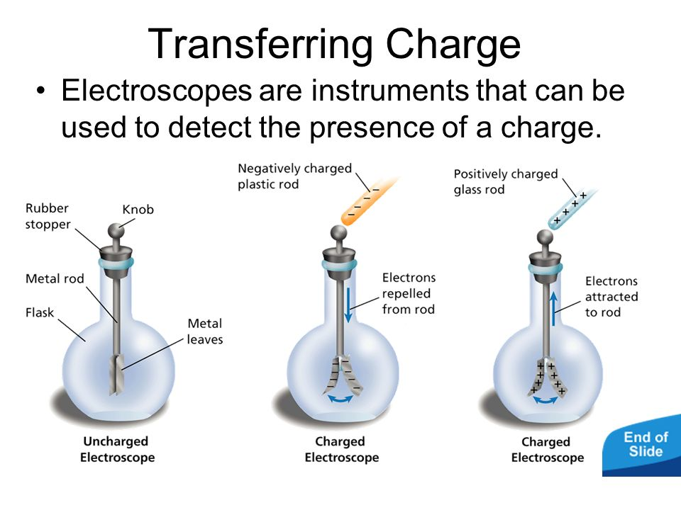 Transferring Charge Electroscopes are instruments that can be used to detect the presence of a charge.