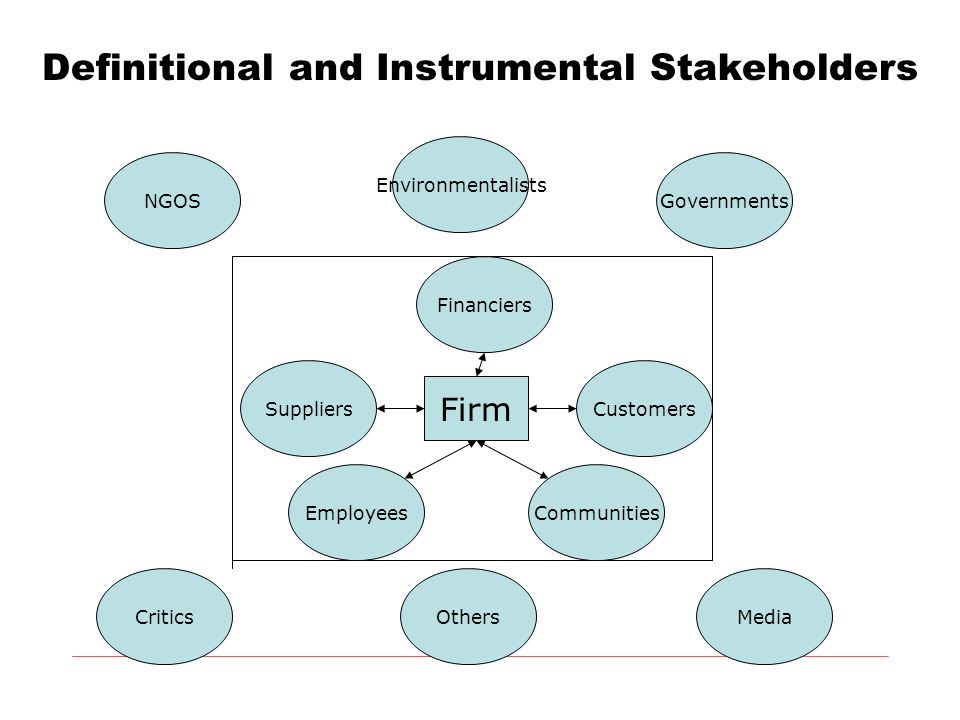 Definitional and Instrumental Stakeholders