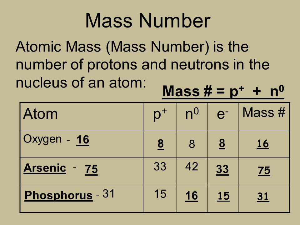 Phosphorus atomic mass boatremyeaton phosphorus atomic mass periodic table urtaz Images