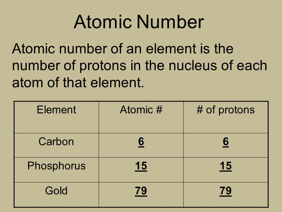 Atomic Structure Amp Notation Ppt Download