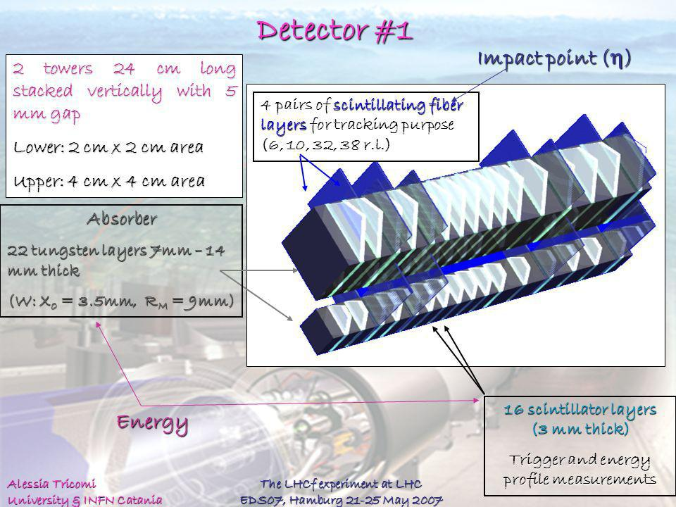 Detector #1 Impact point (h) Energy