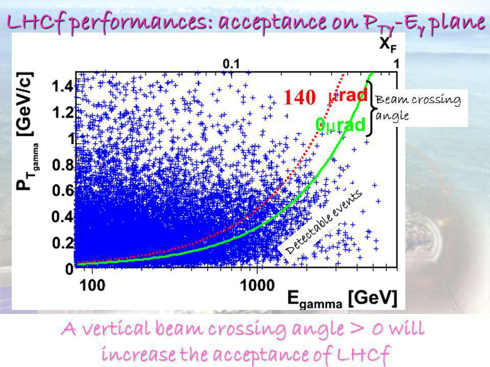 LHCf performances: acceptance on PTg-Eg plane