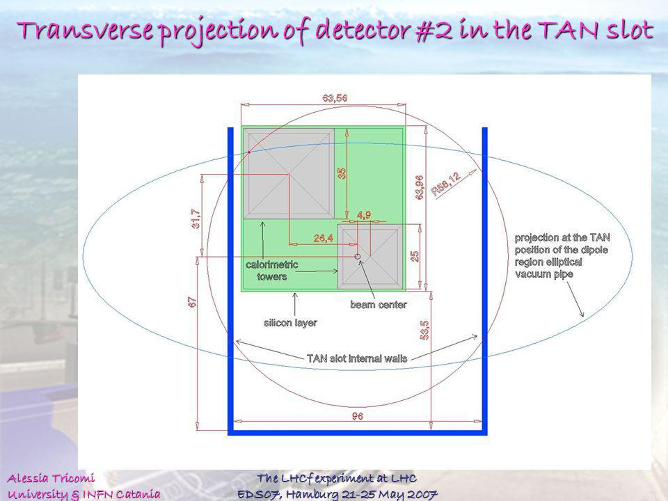 Transverse projection of detector #2 in the TAN slot