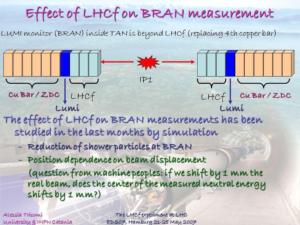 Effect of LHCf on BRAN measurement