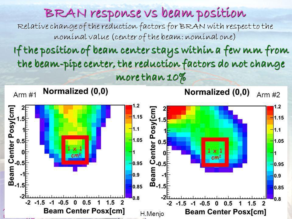 BRAN response vs beam position