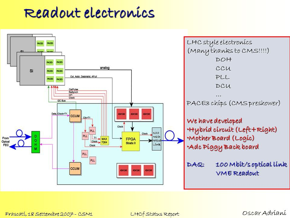 Readout electronics LHC style electronics (Many thanks to CMS!!!!) DOH