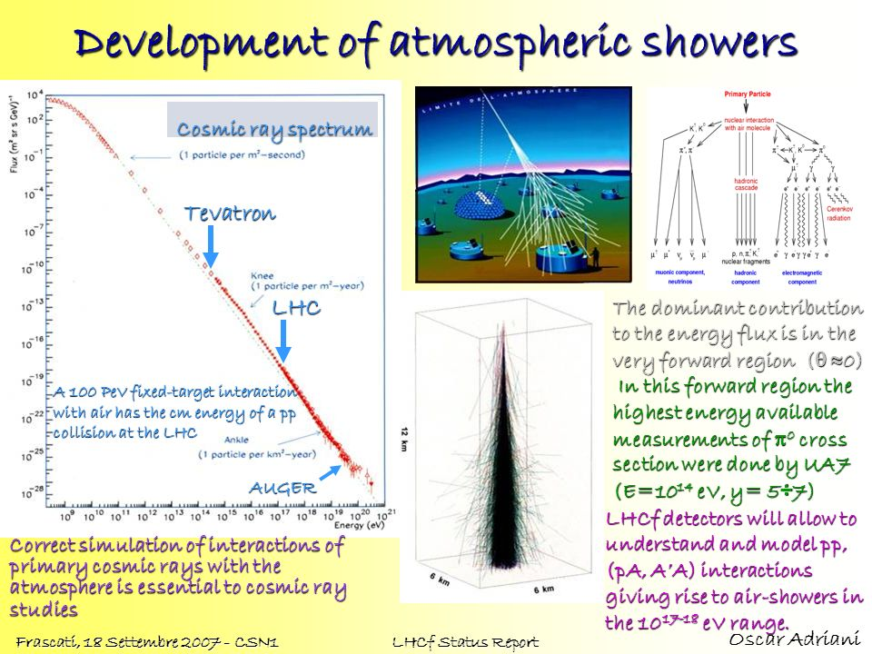 Development of atmospheric showers