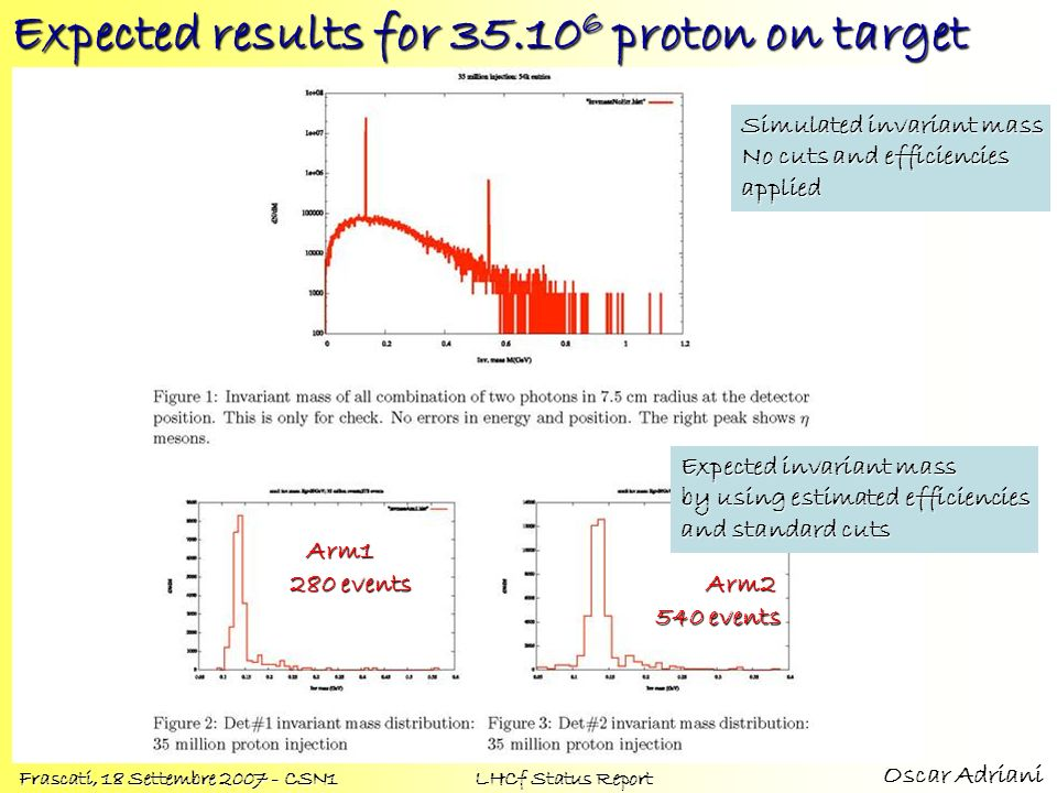 Expected results for proton on target