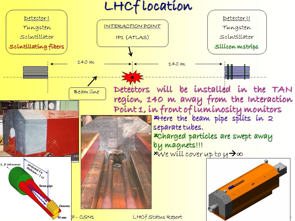 LHCf location INTERACTION POINT. IP1 (ATLAS) Beam line. Detector II. Tungsten. Scintillator. Silicon mstrips.