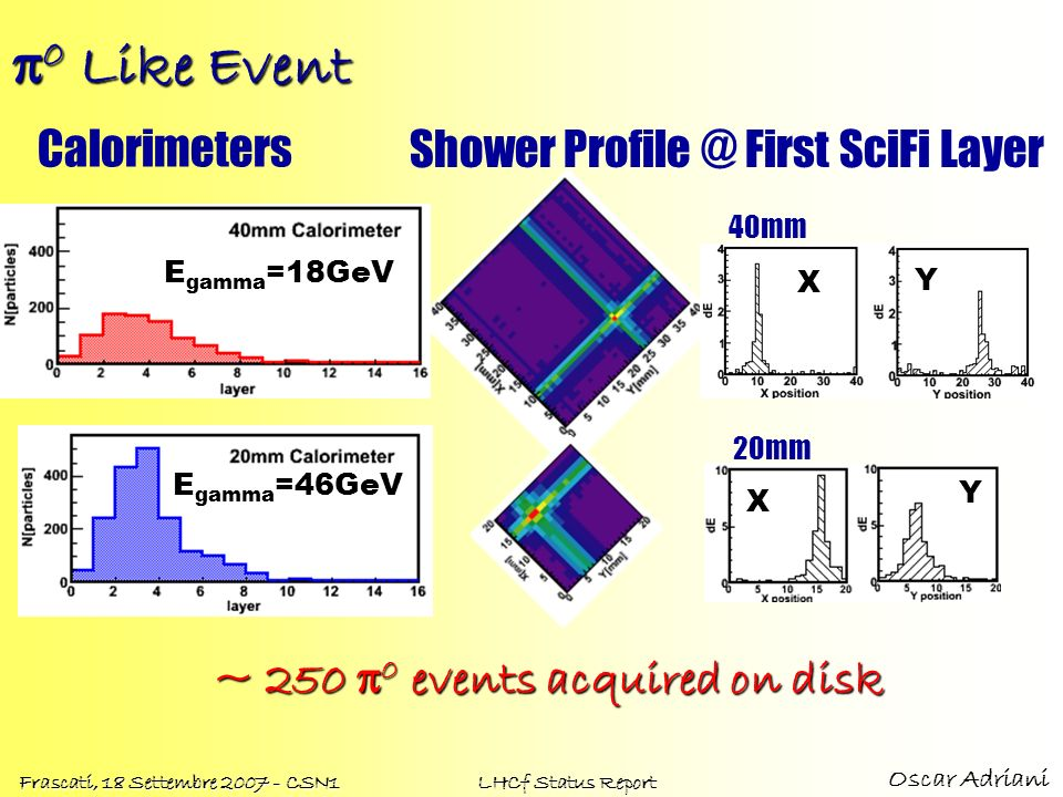 p0 Like Event Calorimeters Shower Profile @ First SciFi Layer