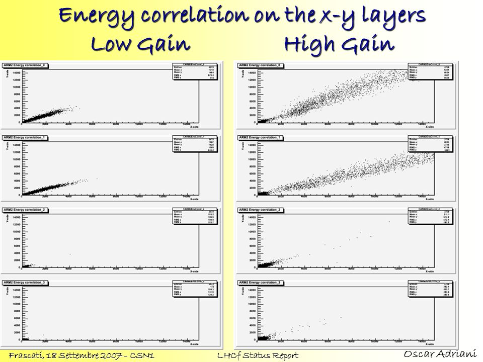 Energy correlation on the x-y layers Low Gain High Gain