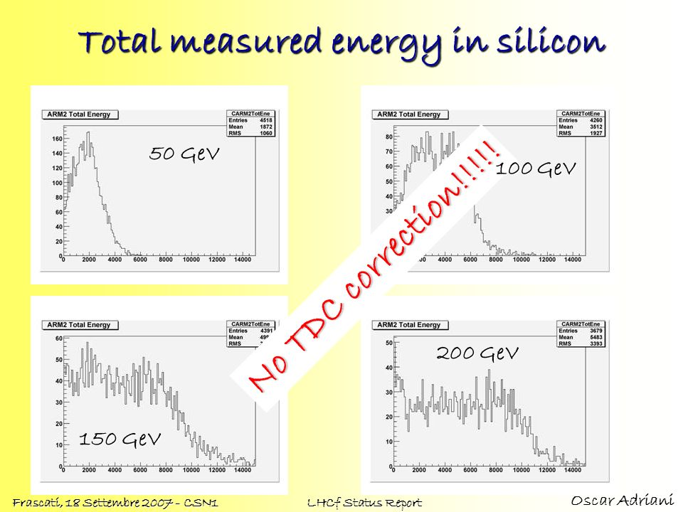 Total measured energy in silicon