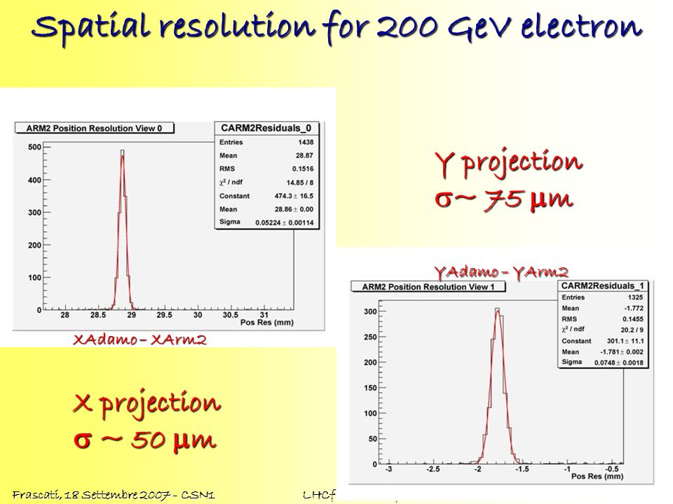 Spatial resolution for 200 GeV electron