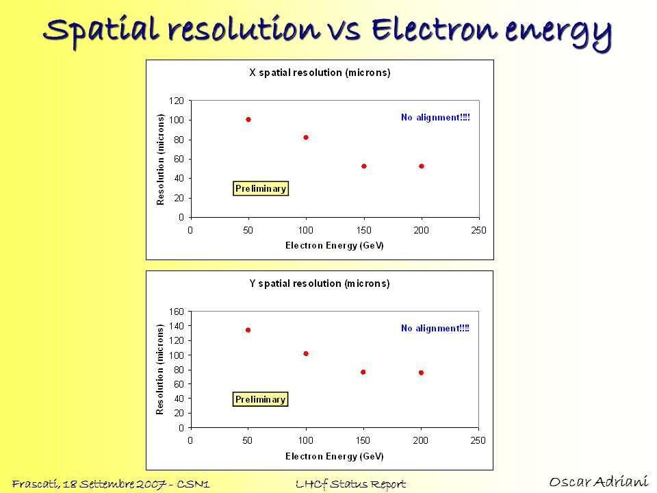 Spatial resolution vs Electron energy