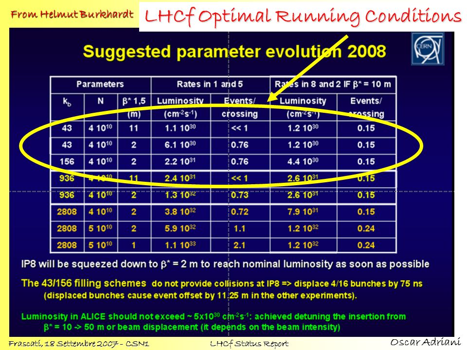 LHCf Optimal Running Conditions