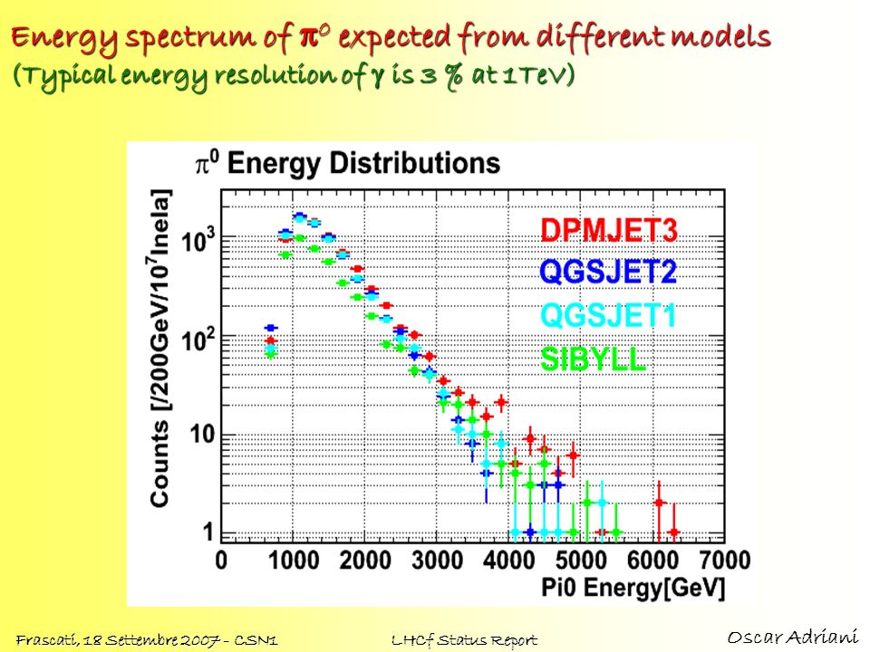 Energy spectrum of π0 expected from different models (Typical energy resolution of g is 3 % at 1TeV)