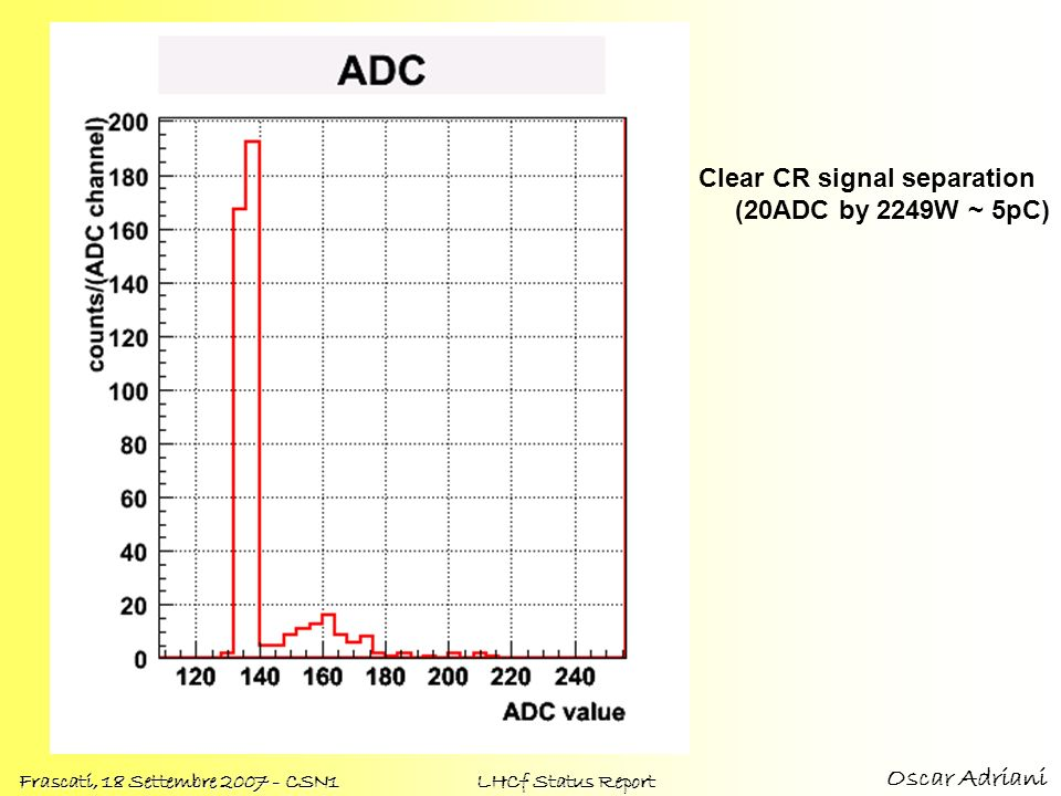 Clear CR signal separation (20ADC by 2249W ~ 5pC)