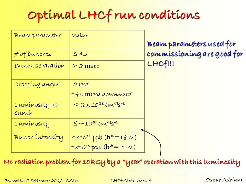 Optimal LHCf run conditions