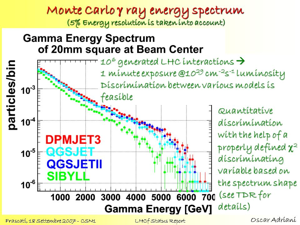 Monte Carlo g ray energy spectrum