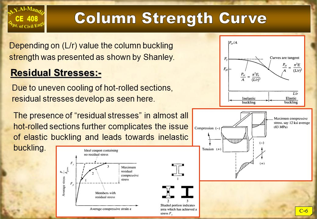 Column Strength Curve Residual Stresses:-