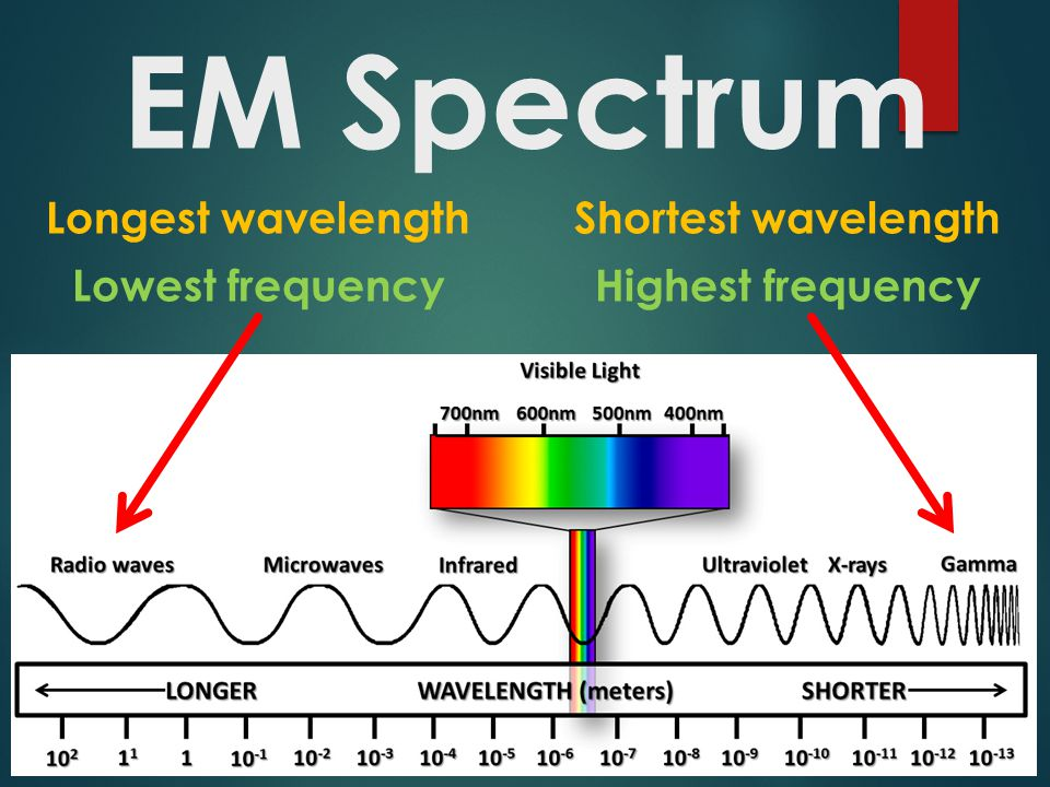 Electromagnetic Waves Ppt Video Online Download