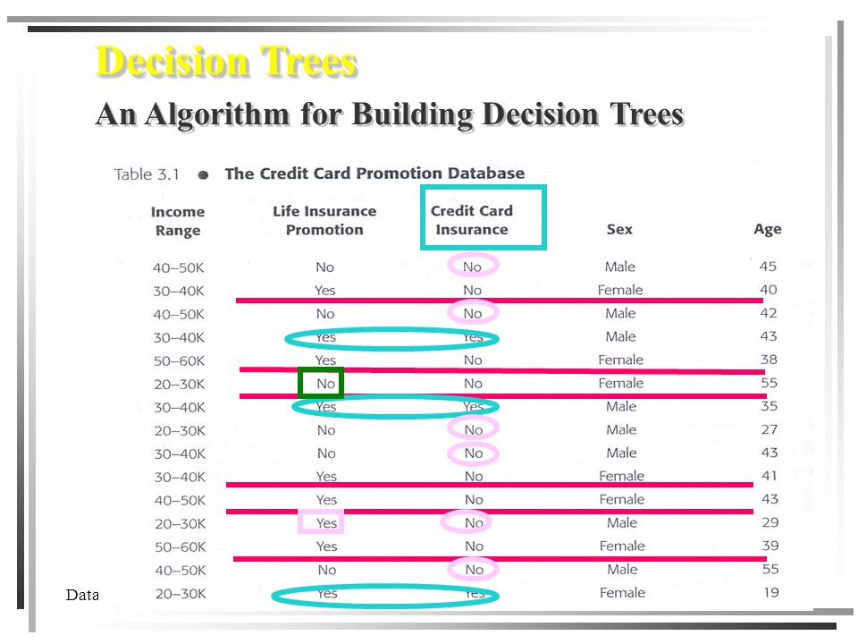 chapter 7 decision tree ppt download