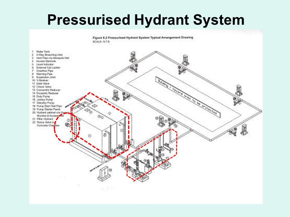 Pressurised Hydrant System