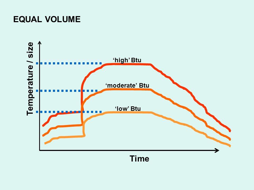 EQUAL VOLUME Temperature / size Time 'high' Btu 'moderate' Btu