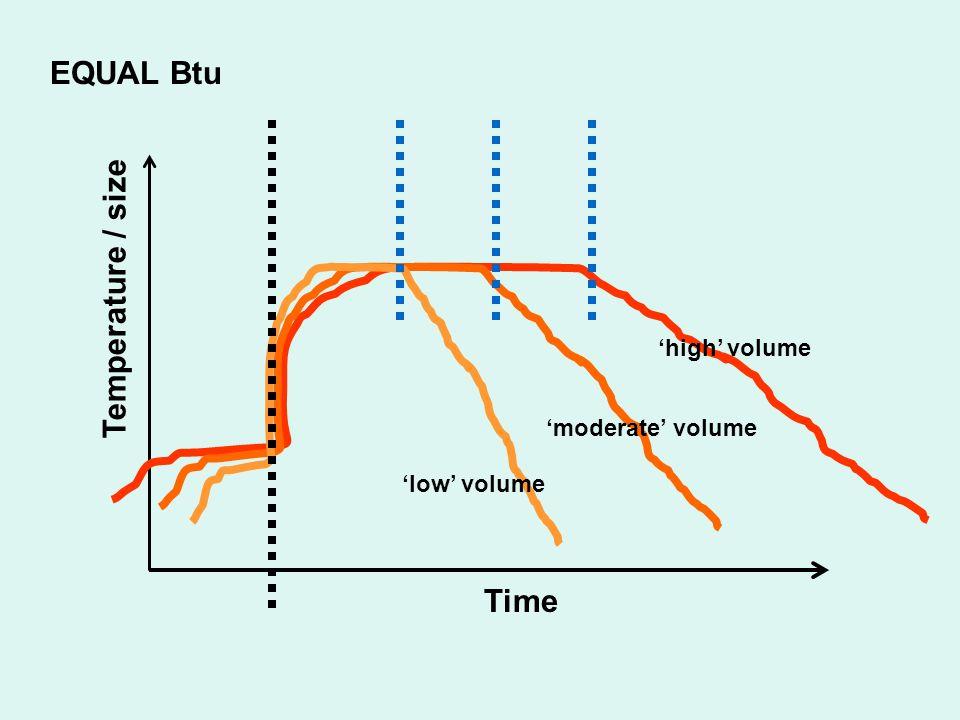 EQUAL Btu Temperature / size Time 'high' volume 'moderate' volume