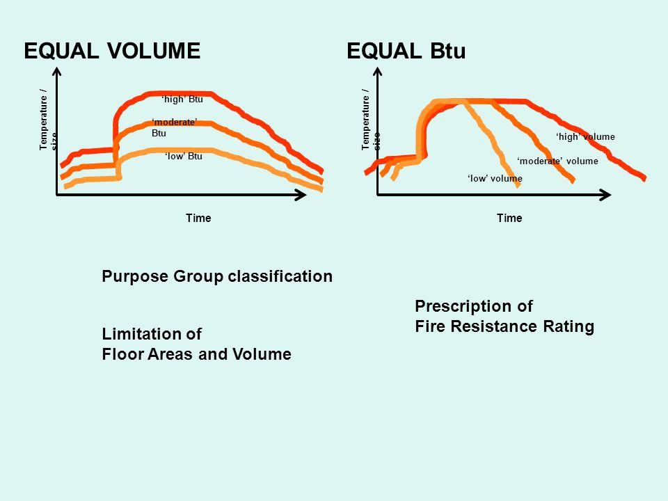 EQUAL VOLUME EQUAL Btu Purpose Group classification Prescription of