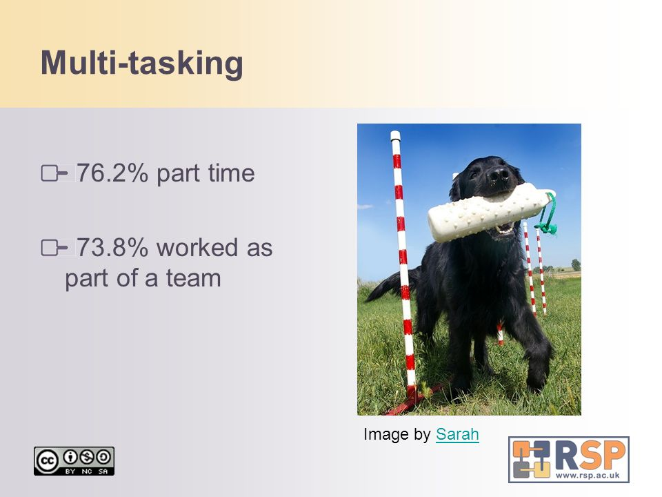 Multi-tasking 76.2% part time 73.8% worked as part of a team