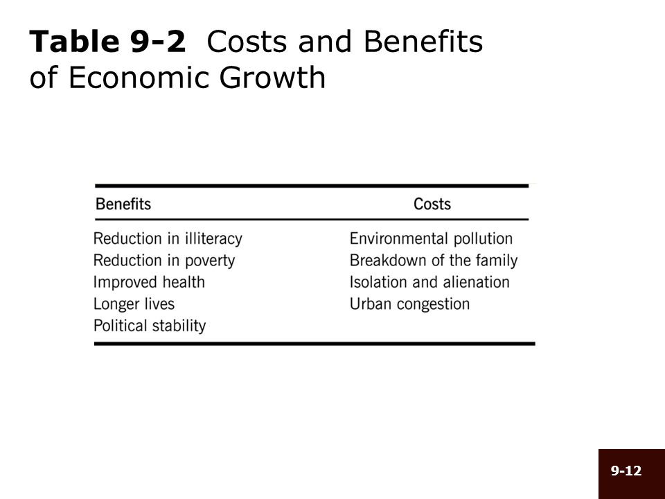 costs and benefits of economic growth essay Technological change exerts a particularly important influence on the national rate of economic growth the economic benefits of improved weather forecasting can be substantial despite the many positive economic impacts of the us space program.