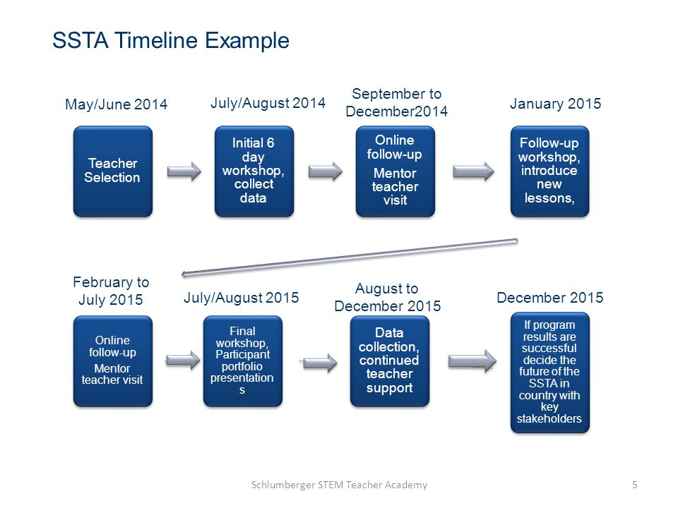 SSTA Timeline Example September to December2014 May/June 2014